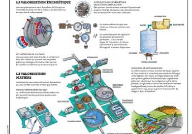 Valoriser les eaux usées, une solution d?économie circulaire